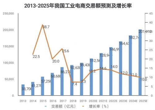 2021:中国步入智能制造新时代1