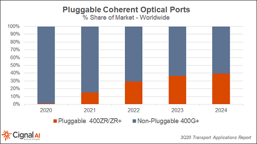 Cignal AI:2021年400ZR可插拔光收发模块将供不应求0