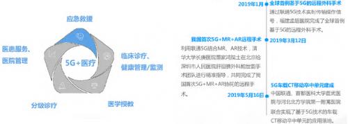 2021年5G展望:从5G+行业到5G+产品的转变10