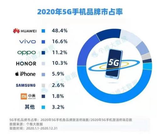 2021年5G展望:从5G+行业到5G+产品的转变7