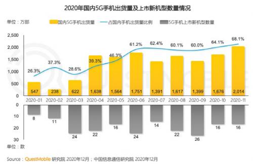 2021年5G展望:从5G+行业到5G+产品的转变6
