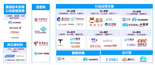 2021年5G展望:从5G+行业到5G+产品的转变4