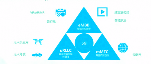 2021年5G展望:从5G+行业到5G+产品的转变0