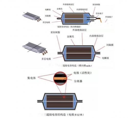 超级电容的结构原理及超级电容器结构材料要求0
