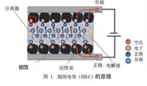 超级电容的结构原理及超级电容器结构材料要求1