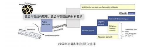 超级电容的结构原理及超级电容器结构材料要求3