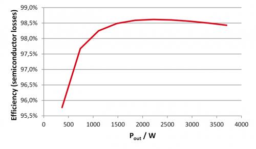 采用具有驱动器源极引脚的低电感表贴封装的SiC MOSFET7