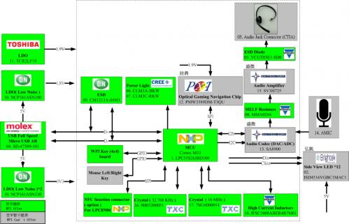大联大世平集团推出基于NXP Cortex M33 LPC55S26产品的电脑外设参考设计1